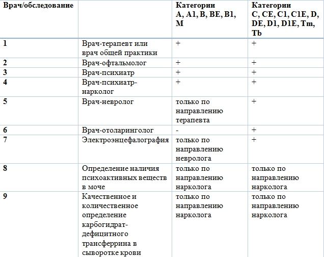 Стоимость медицинской водительской справки в Москве Алексеевский